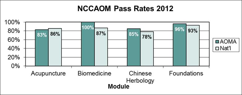 2012 NCCAOM Exam Pass Rates